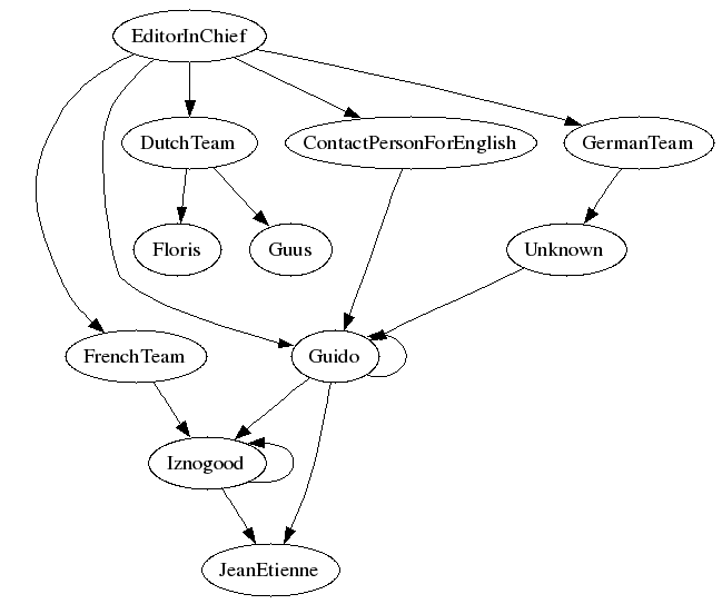 Second LF hierarchy, with some authors